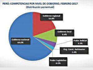 212 conflictos sociales registró la Defensoría del Pueblo a febrero 2017